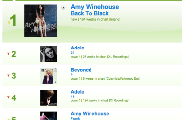 Amy Winehouse REGINA della chart inglese (insieme ad Adele)