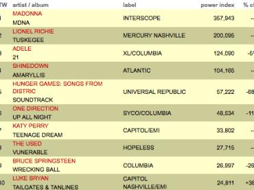 MDNA di Madonna vola in testa alla chart USA: 357,943 copie vendute