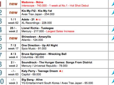 740,000 copie in tutto il mondo per MDNA di Madonna