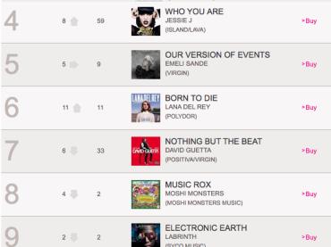 Tracollo Madonna: MDNA è fuori dalla Top10 Uk