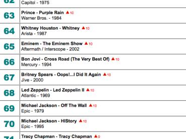 Adele batte anche Madonna: 21 supera Like a Virgin