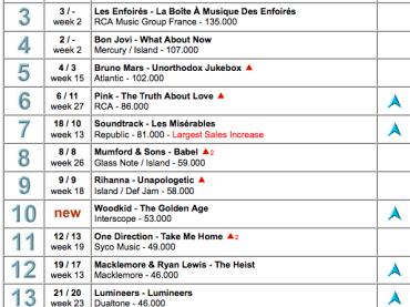 Justin Timberlake boom in tutto il mondo: vendute 1.290.000 copie in 7 giorni