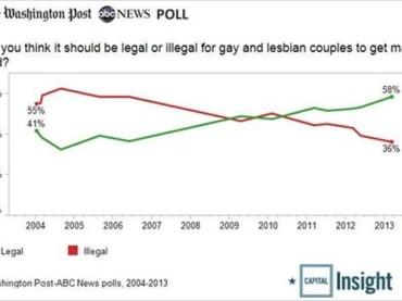 Matrimoni gay: il 58% degli americani dice SI'