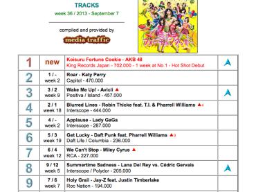 Roar di Katy Perry non molla – doppiata Applause di Lady Gaga anche nel resto del mondo