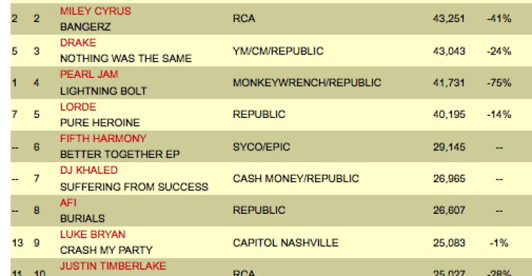 Prism di Katy Perry prima ma senza sbancare: 287,140copie vendute in America