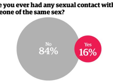 L'8% della popolazione inglese è omosessuale – il 16% ha ammesso di aver avuto esperienze gay