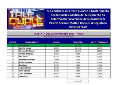 Tale e Quale Show 2014 – Valerio Scanu SECONDO e NON quarto – errore tecnico nel riconteggio voti