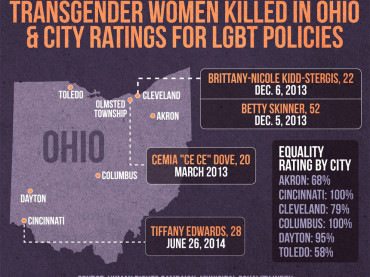 Allarme transgender negli Usa: 12 omicidi in 12 mesi, 4 solo nell'Ohio del 17enne Joshua Ryan Alcorn