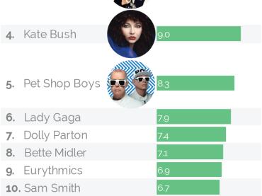 One Direction battono KYLIE E MADONNA – sono loro le icone gay musicali del 2015