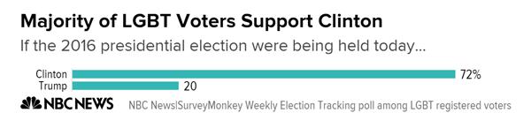 majority_of_lgbt_voters_support_clinton_chartbuilder_5_a293fab6ada056006a9c5379abef321e-nbcnews-ux-600-480