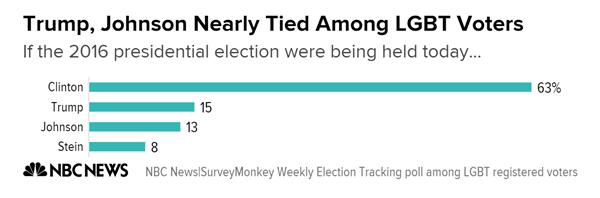 trump_johnson_nearly_tied_among_lgbt_voters_chartbuilder_1_b6086297f7d284a1e5c0ba0dfe9796b7-nbcnews-ux-600-480