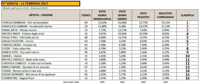 005_sanremo-2017_voti-classifica-finale