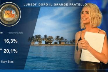 Isola dei Famosi 2021, si riparte a marzo con Ilary Blasi?