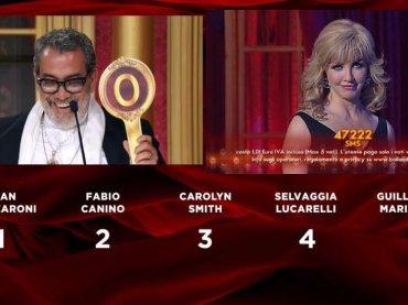 Ballando con le Stelle 2021 in onda dal 21 ottobre e senza Guillermo Mariotto?